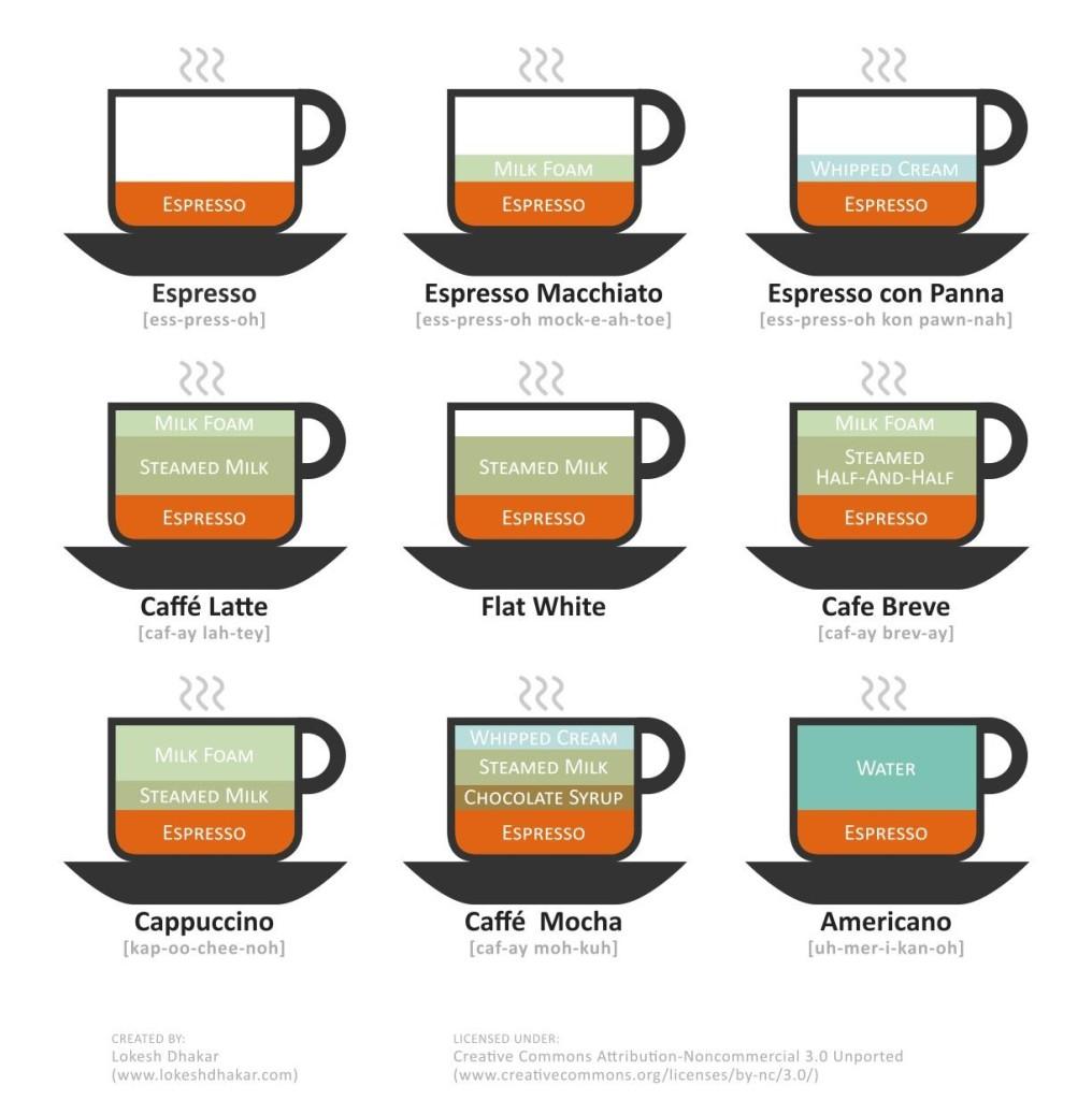 9 varieties with espresso